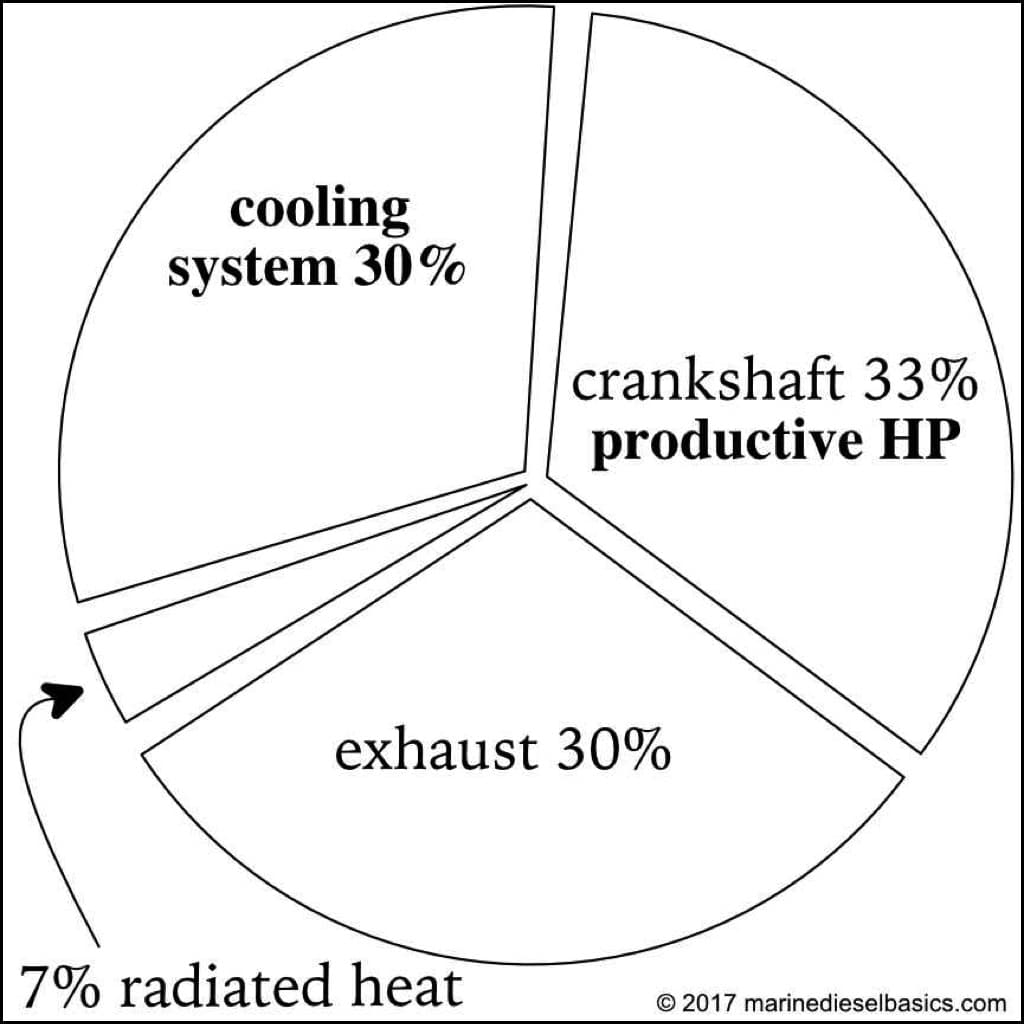 Diesel Engine Cooling Pie Chart from Marine Diesel Basics