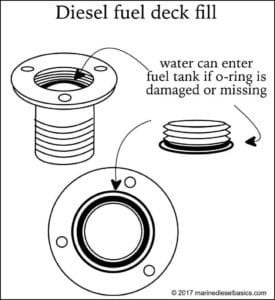 Inspect Diesel Fuel Deck Fill from Marine Diesel Basics