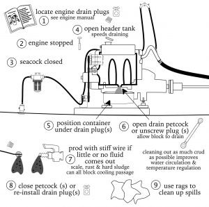 Marine Diesel Basics 1 Draining Engine Block
