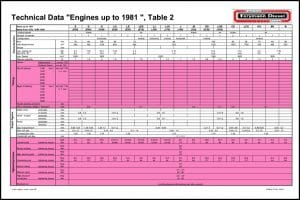 Farymann Diesel Engine Data before 1981