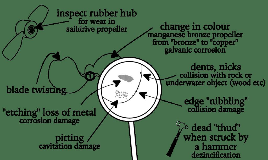 Marine Diesel Basics Inspecting a propeller