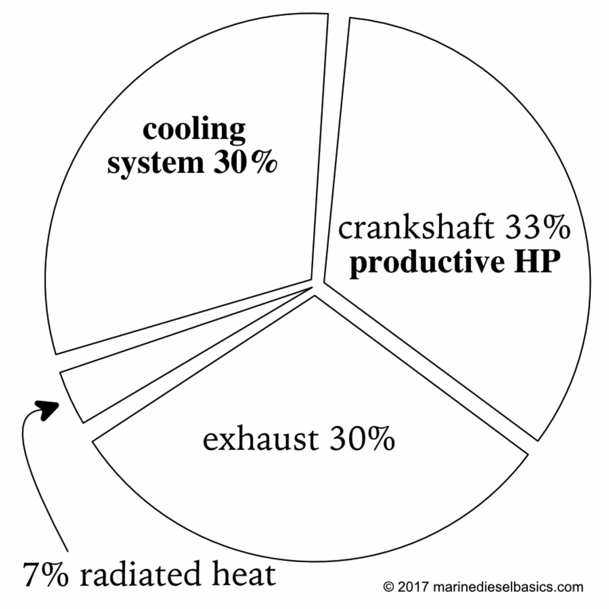 SQ Engine Cooling Pie Chart (c)