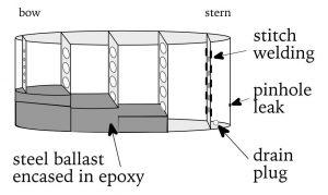 범선 용골 탱크 배플