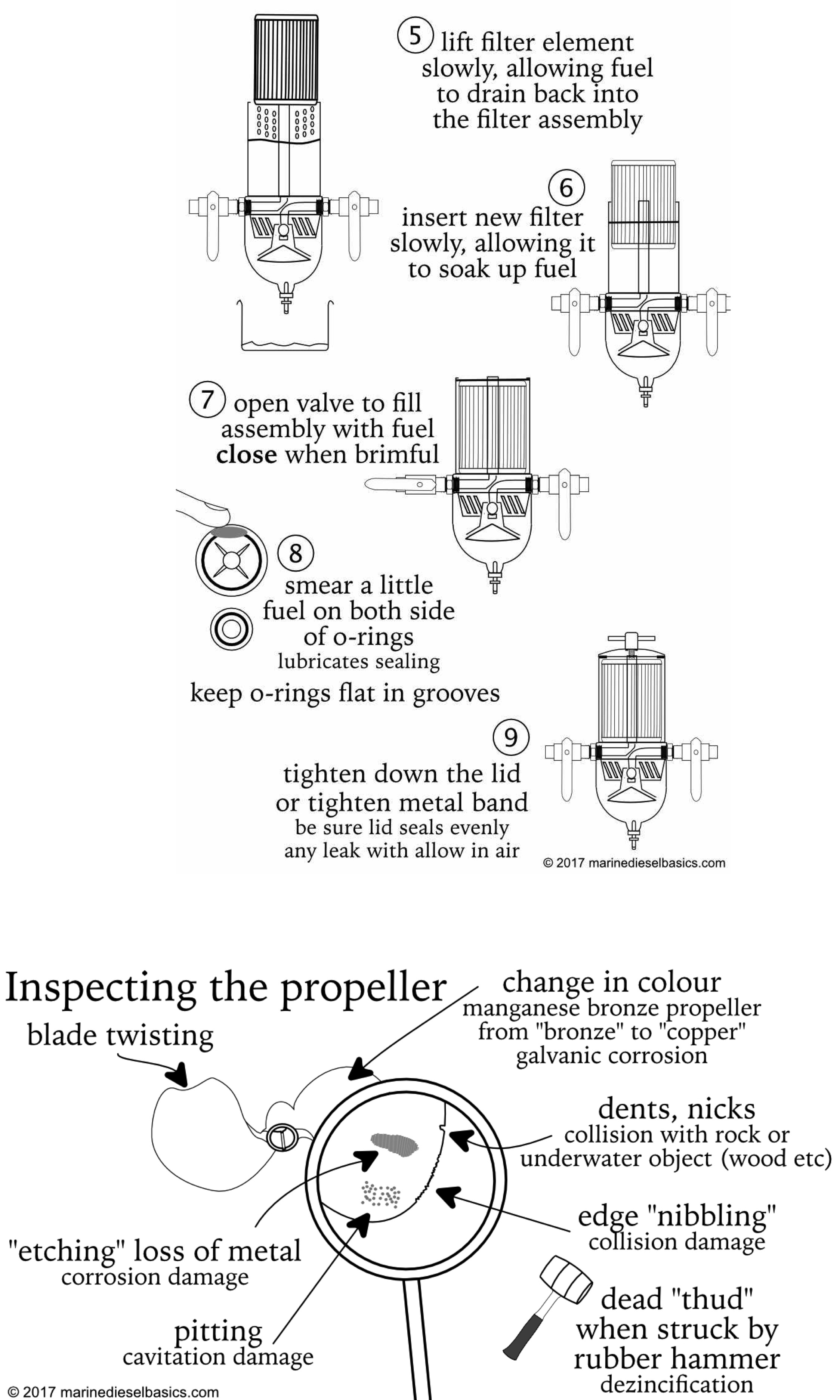Marine Diesel Basics Change Fuel Filter Check Propeller Why